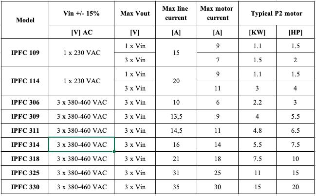 Đặc tính kỹ thuật biến tần Pentax IPFC